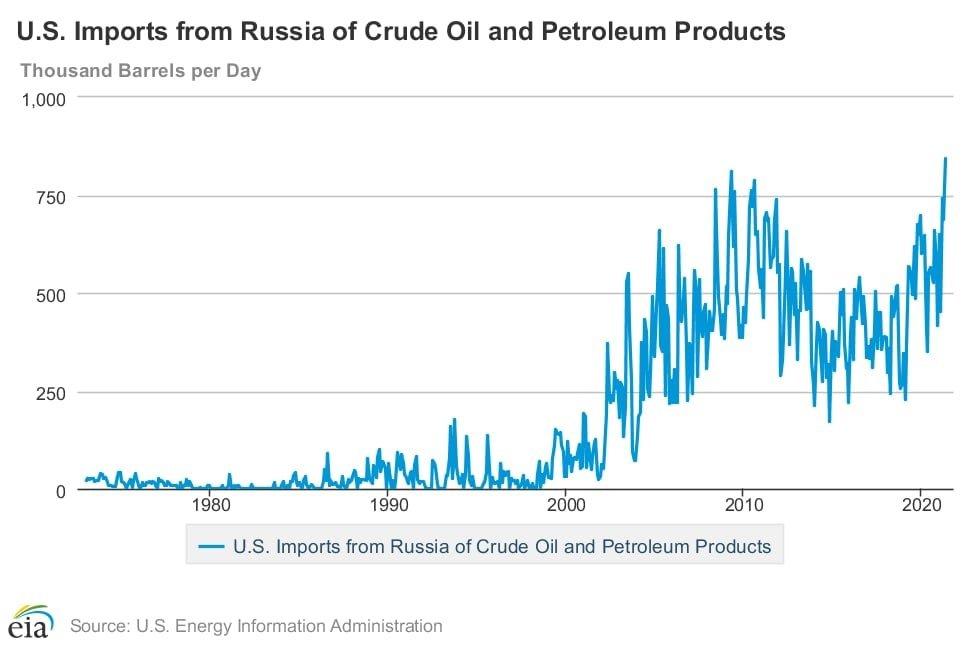 Российская нефть в США.jpg
